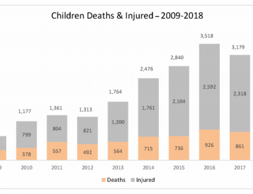Afghanistan: Civilian Deaths from Conflict in 2018 at Highest Recorded Level – UN Report